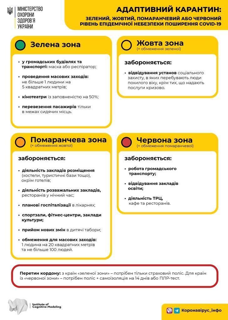 Ukraine-covid zones